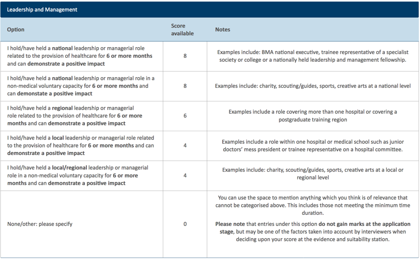 IMT Portfolio Points